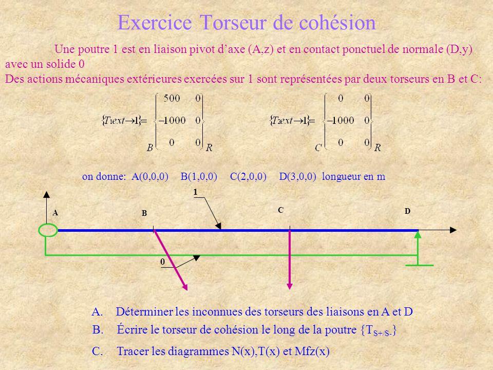 Exercice Torseur de cohésion Une poutre 1 est en liaison pivot daxe (A,z) et en contact ponctuel de normale (D,y) avec un solide 0 Des actions mécaniques extérieures exercées sur 1 sont représentées par deux torseurs en B et C: on donne: A(0,0,0)B(1,0,0)C(2,0,0)D(3,0,0) longueur en m 0 A D C B 1 A.Déterminer les inconnues des torseurs des liaisons en A et D B.Écrire le torseur de cohésion le long de la poutre {T S+/S- } C.Tracer les diagrammes N(x),T(x) et Mfz(x)