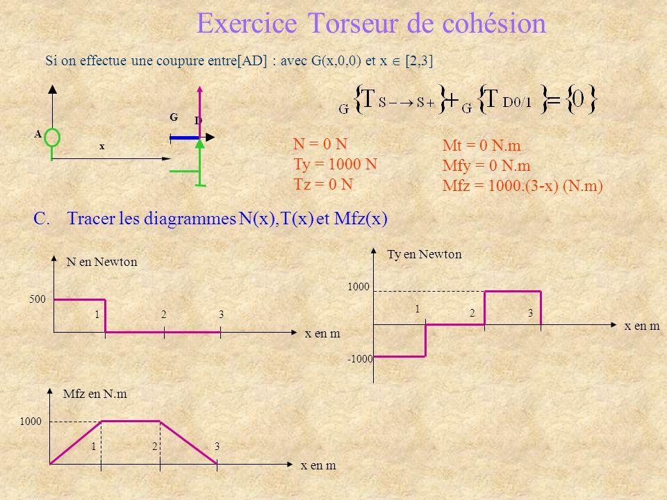 A 0 D C B 1 G x Exercice Torseur de cohésion Si on effectue une coupure entre[AD] : avec G(x,0,0) et x [2,3] N = 0 N Ty = 1000 N Tz = 0 N Mt = 0 N.m Mfy = 0 N.m Mfz = 1000.(3-x) (N.m) C.Tracer les diagrammes N(x),T(x) et Mfz(x) Ty en Newton x en m 1 23 -1000 1000 Mfz en N.m x en m 123 1000 N en Newton x en m 123 500