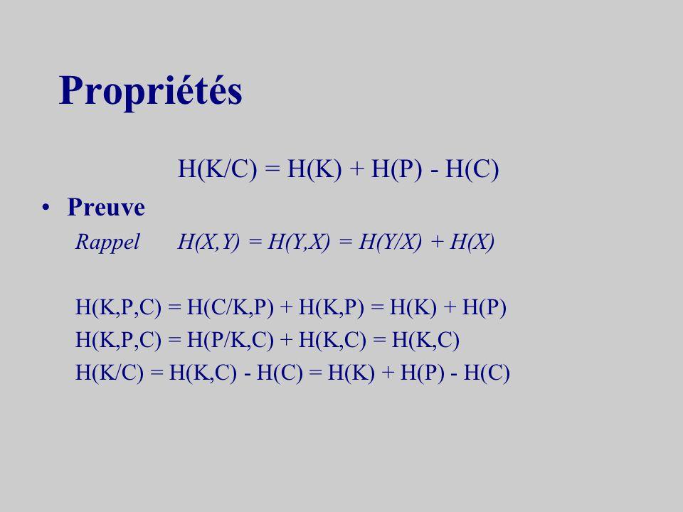 Propriétés H(K/C) = H(K) + H(P) - H(C) Preuve RappelH(X,Y) = H(Y,X) = H(Y/X) + H(X) H(K,P,C) = H(C/K,P) + H(K,P) = H(K) + H(P) H(K,P,C) = H(P/K,C) + H(K,C) = H(K,C) H(K/C) = H(K,C) - H(C) = H(K) + H(P) - H(C)
