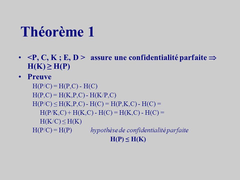 Théorème 1 assure une confidentialité parfaite H(K) H(P) Preuve H(P/C) = H(P,C) - H(C) H(P,C) = H(K,P,C) - H(K/P,C) H(P/C) H(K,P,C) - H(C) = H(P,K,C) - H(C) = H(P/K,C) + H(K,C) - H(C) = H(K,C) - H(C) = H(K/C) H(K) H(P/C) = H(P)hypothèse de confidentialité parfaite H(P) H(K)