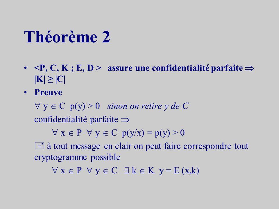 Théorème 2 assure une confidentialité parfaite |K| |C| Preuve y C p(y) > 0sinon on retire y de C confidentialité parfaite x P y C p(y/x) = p(y) > 0 à tout message en clair on peut faire correspondre tout cryptogramme possible x P y C k K y = E (x,k)