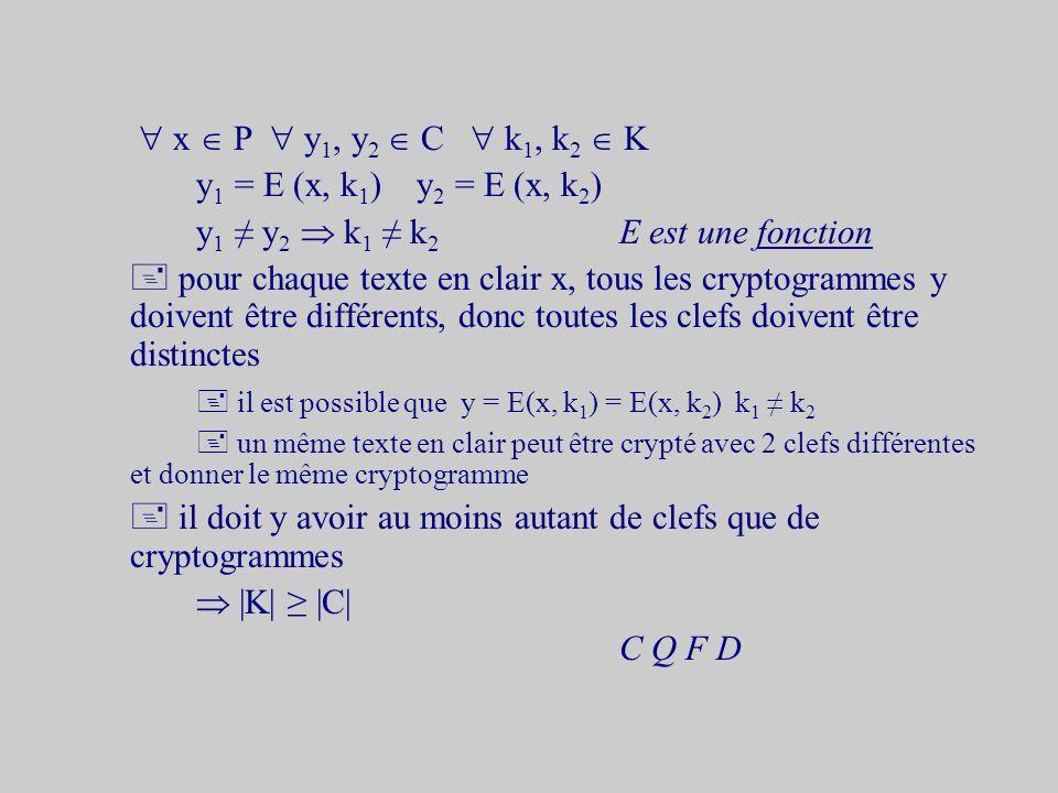 x P y 1, y 2 C k 1, k 2 K y 1 = E (x, k 1 ) y 2 = E (x, k 2 ) y 1 y 2 k 1 k 2 E est une fonction pour chaque texte en clair x, tous les cryptogrammes y doivent être différents, donc toutes les clefs doivent être distinctes il est possible que y = E(x, k 1 ) = E(x, k 2 ) k 1 k 2 un même texte en clair peut être crypté avec 2 clefs différentes et donner le même cryptogramme il doit y avoir au moins autant de clefs que de cryptogrammes |K| |C| C Q F D