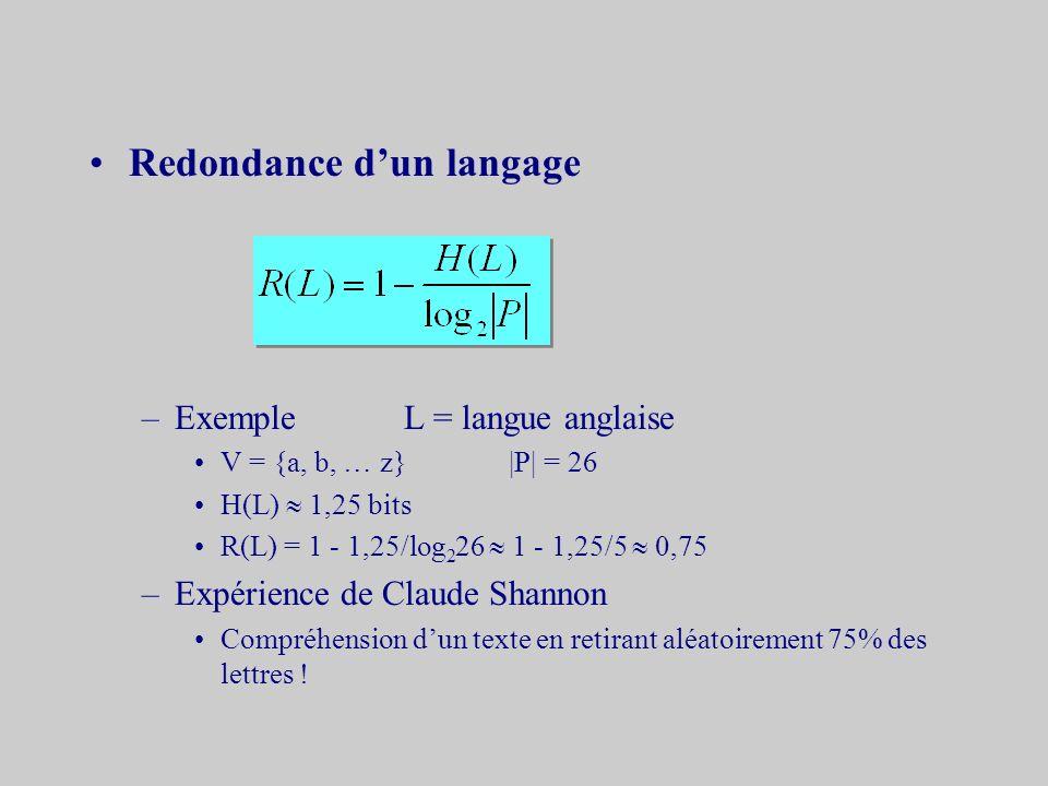 Redondance dun langage –Exemple L = langue anglaise V = {a, b, … z}|P| = 26 H(L) 1,25 bits R(L) = 1 - 1,25/log 2 26 1 - 1,25/5 0,75 –Expérience de Claude Shannon Compréhension dun texte en retirant aléatoirement 75% des lettres !