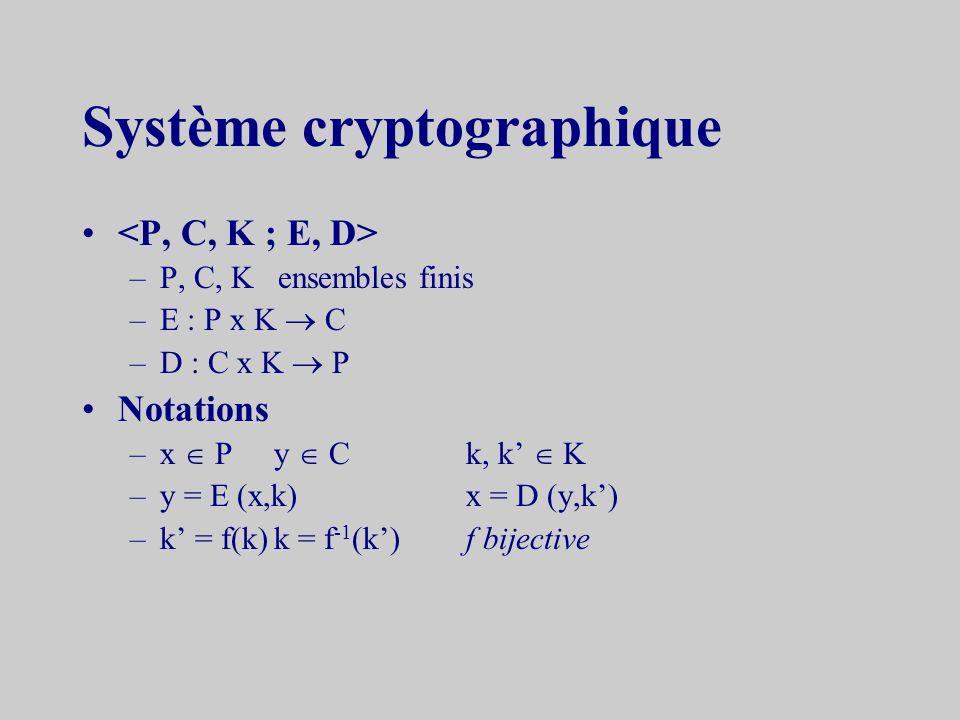 Système cryptographique –P, C, K ensembles finis –E : P x K C –D : C x K P Notations –x Py Ck, k K –y = E (x,k)x = D (y,k) –k = f(k)k = f -1 (k)f bijective