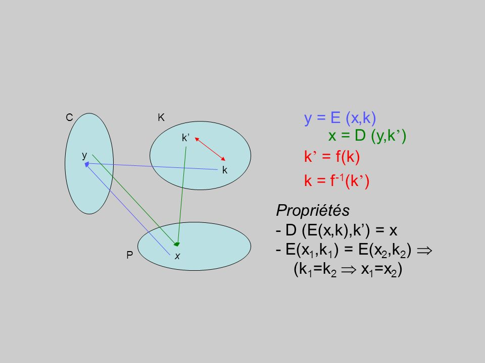 Système cryptographique –P, C, K ensembles finis –E : P x K C –D : C x K P Notations –x Py Ck, k K –y = E (x,k)x = D (y,k) –k = f(k)k = f -1 (k)f bije