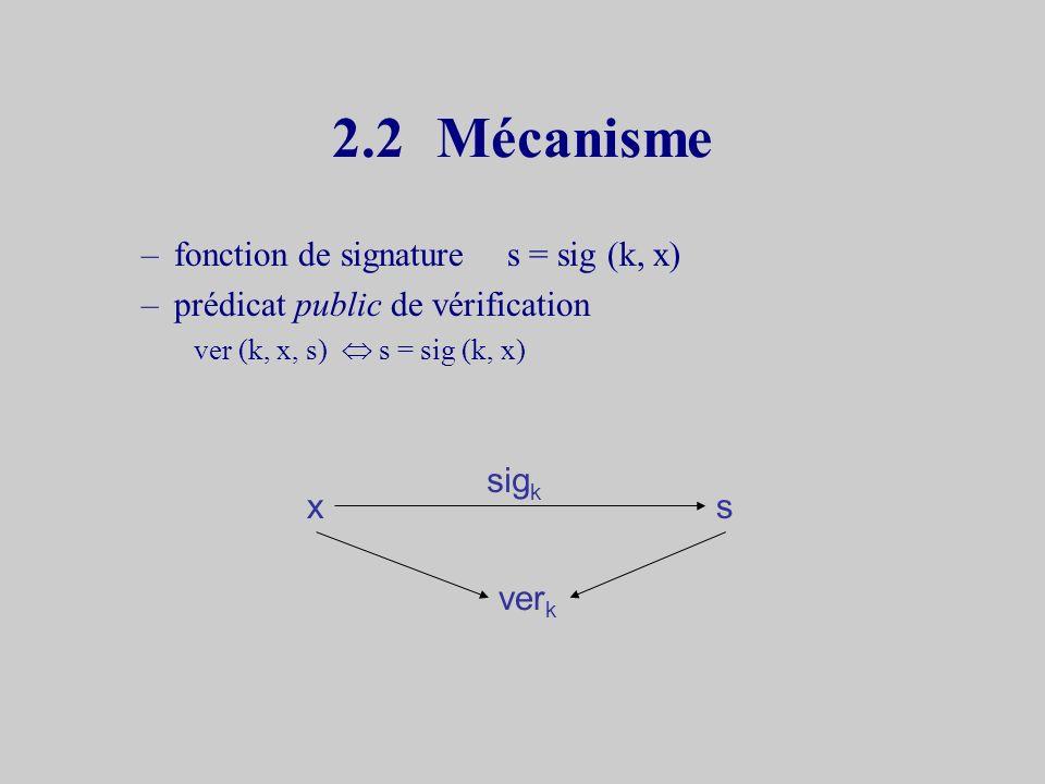 2.1Objectifs et Principe Objectifs : empêcher –Falsification –Répudiation –Usurpation Principe –Attacher à un message une information Indissociable du