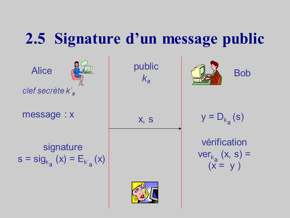 2.4Inversion des clefs En-cryptages et Dé-cryptages inversibles k : clef publiquek : clef secrète D k (E k (M)) = D k (E k (M)) = M –Exemple : RSAE = D