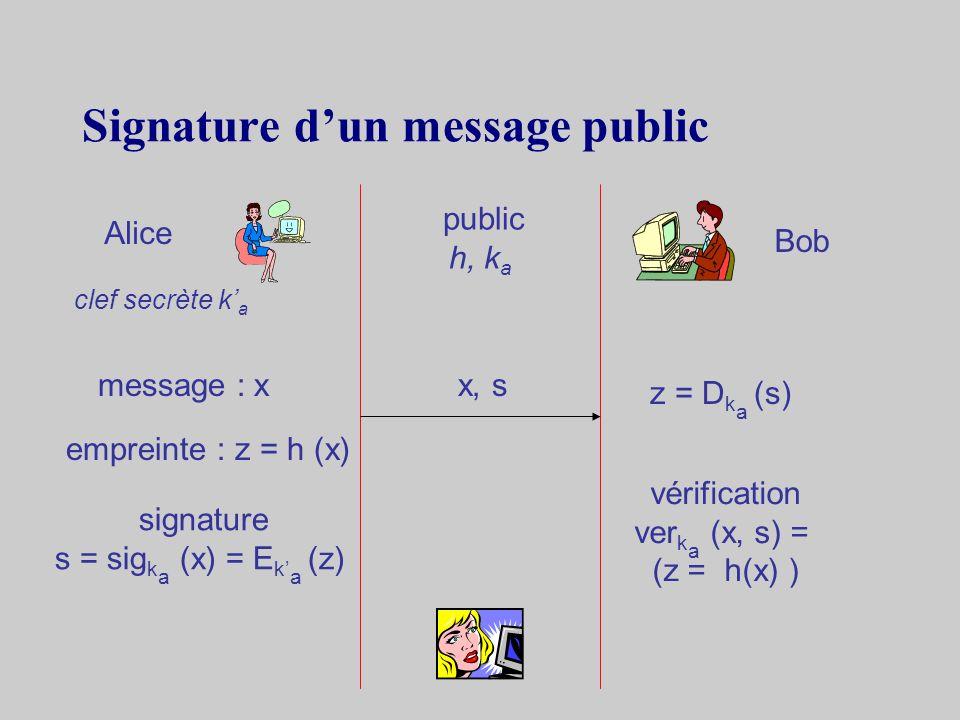 2.8Hachage Fonction de hachage cryptographique Ptextes en clair Zempreintes h : P Zfonction de hachage z = h (x)empreinte de z h : {0, 1}* {0, 1} n + z : longueur fixe + h nest pas injective + h -1 nexiste pas + attaque des anniversaires possible