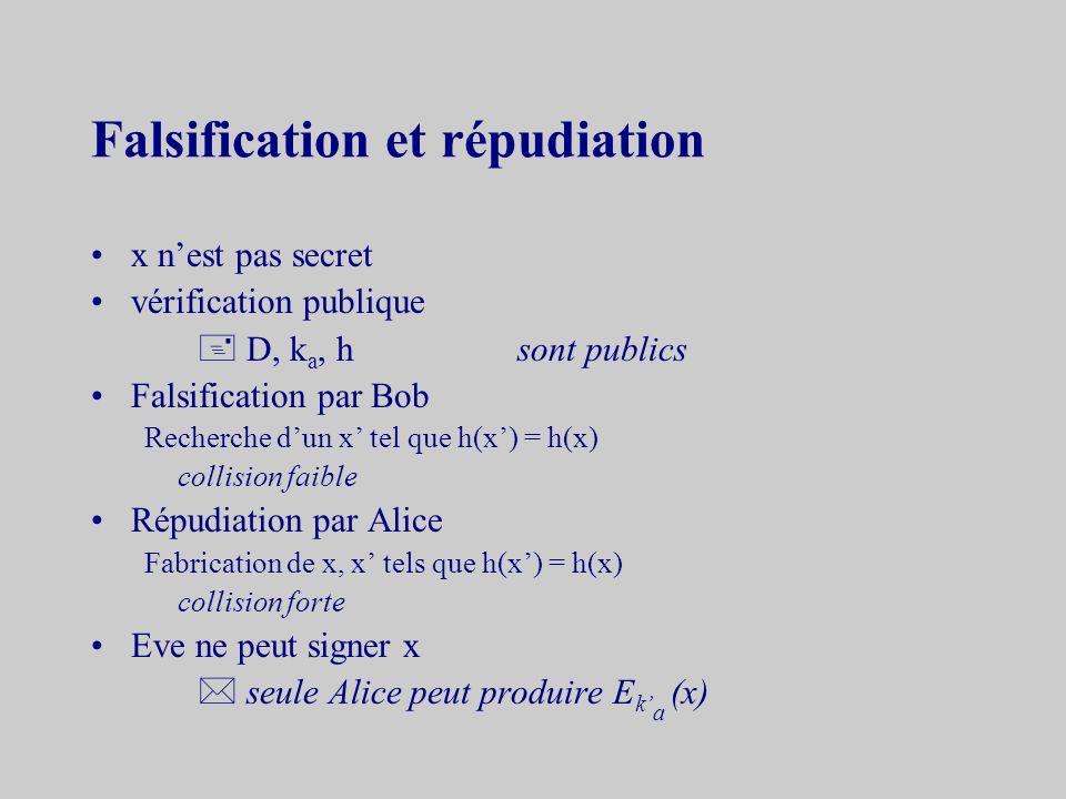 Signature dun message public Alice clef secrète k a Bob public h, k a empreinte : z = h (x) x, s z = D k a (s) signature s = sig k a (x) = E k a (z) vérification ver k a (x, s) = (z = h(x) ) message : x