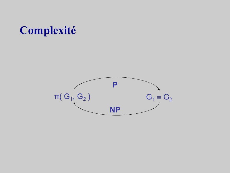 Exemple : co-isomorphisme de graphes G 1 = G 2 = G 1 G 2 ssi π : S S | (u,v) R1 (π(u), π(v)) R 2 exemple 1 241 343 2 G1G1 G2G2 π(G 1,G 2 ) = (3, 1, 4, 2)
