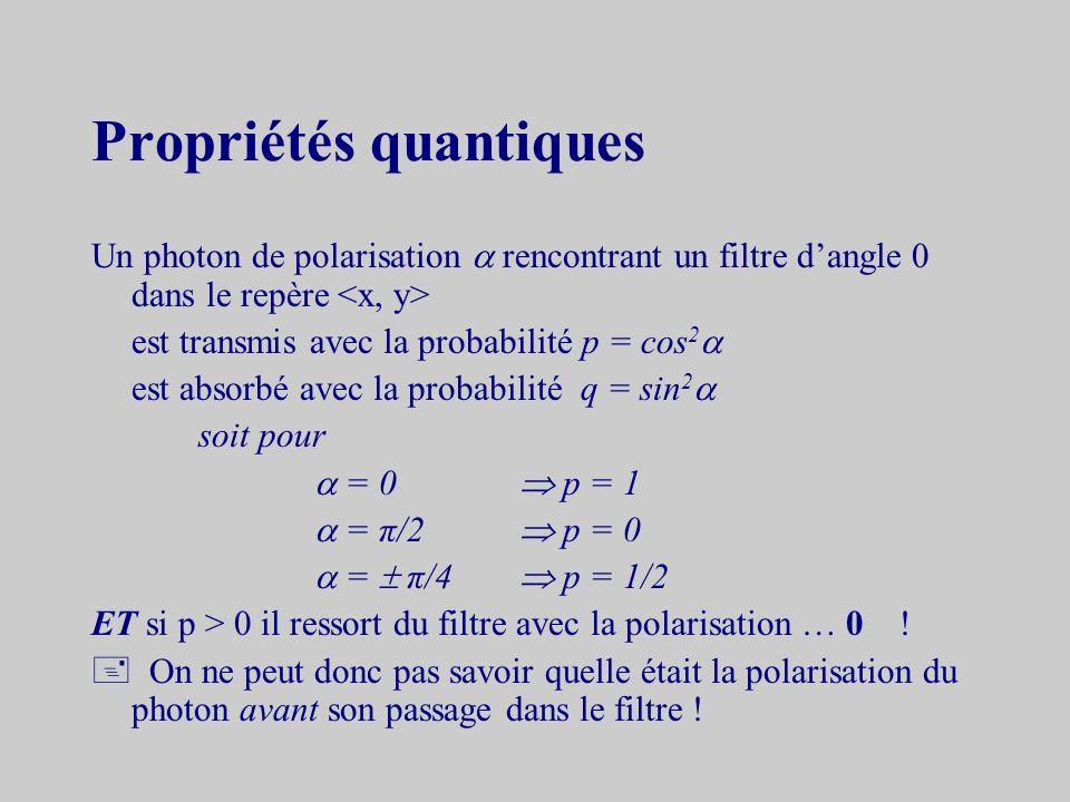 Explication Létat de la polarisation est défini par un vecteur dans un espace à 2 dimensions | > = a|x> + b|y>notation de Dirac où x et y sont les vec