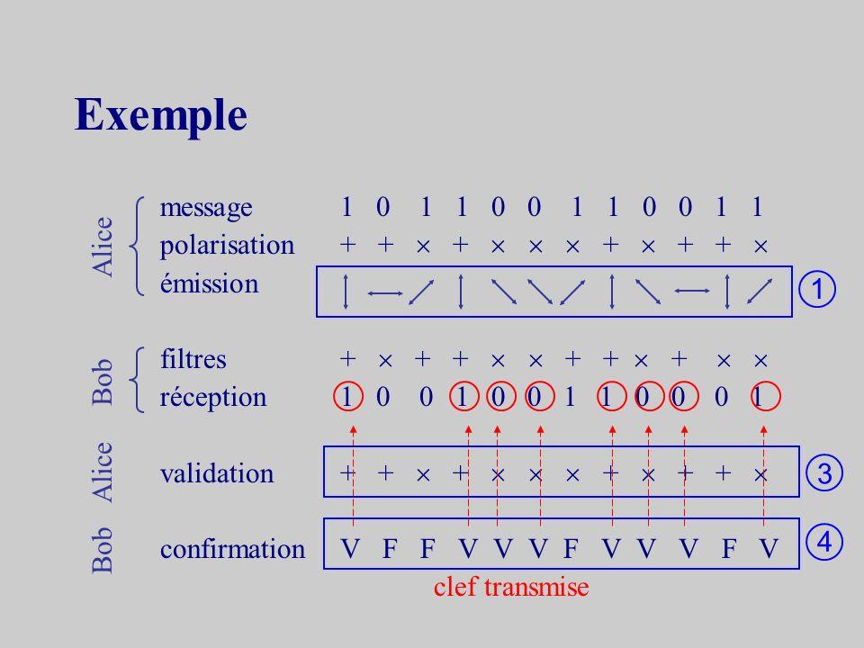 Notations simplifiées Filtres Dans ce qui suit + et représenteront pour Alice les jeux pour Bob les filtres Polarisations seront utilisées pour