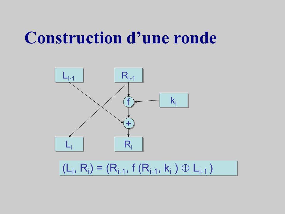 Réalisation x Ptexte en clair de départ x = (L, R )texte x scindé en 2 k = (k 1, k 2,…k r ) calcul de clefs de ronde L 0 = LR 0 = Rcryptogramme initia