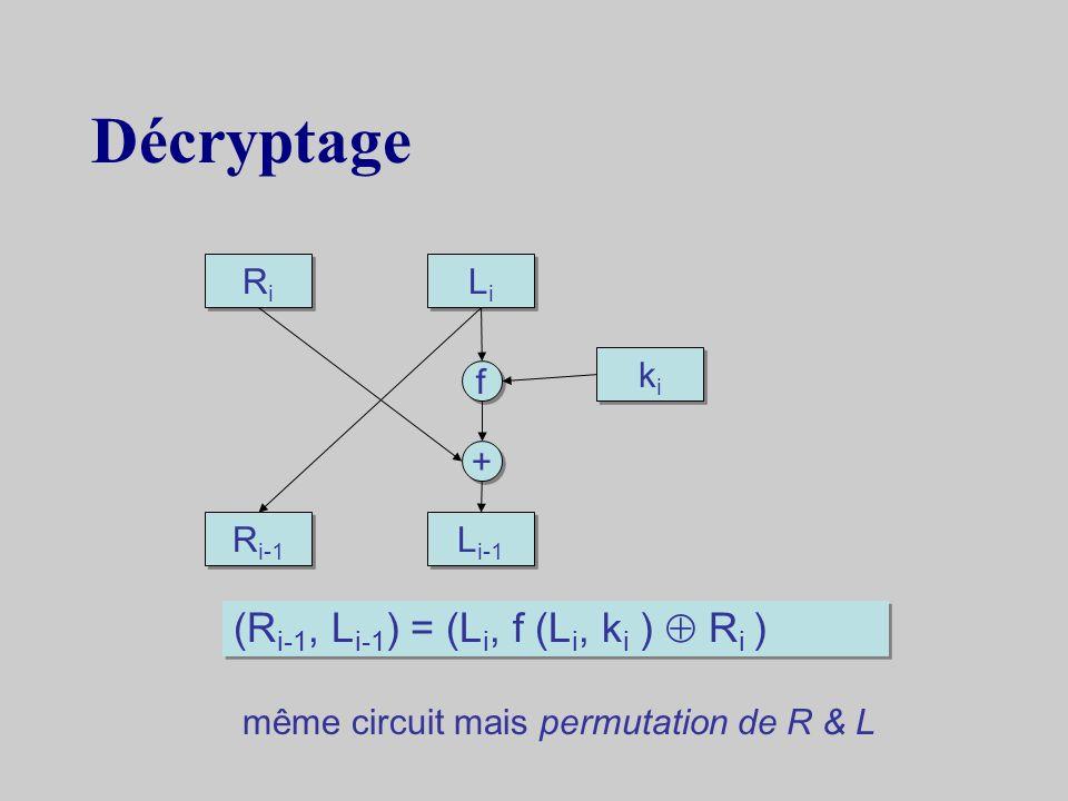 Construction dune ronde L i-1 R i-1 kiki kiki LiLi LiLi RiRi RiRi f f + + (L i, R i ) = (R i-1, f (R i-1, k i ) L i-1 )