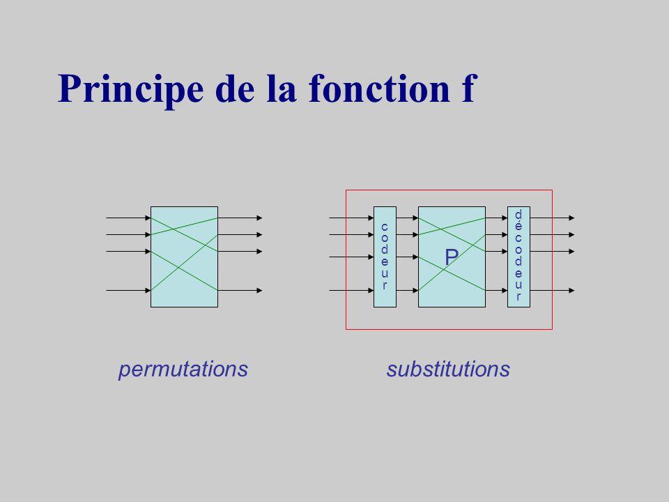 Décryptage RiRi RiRi LiLi LiLi kiki kiki R i-1 L i-1 f f + + (R i-1, L i-1 ) = (L i, f (L i, k i ) R i ) même circuit mais permutation de R & L