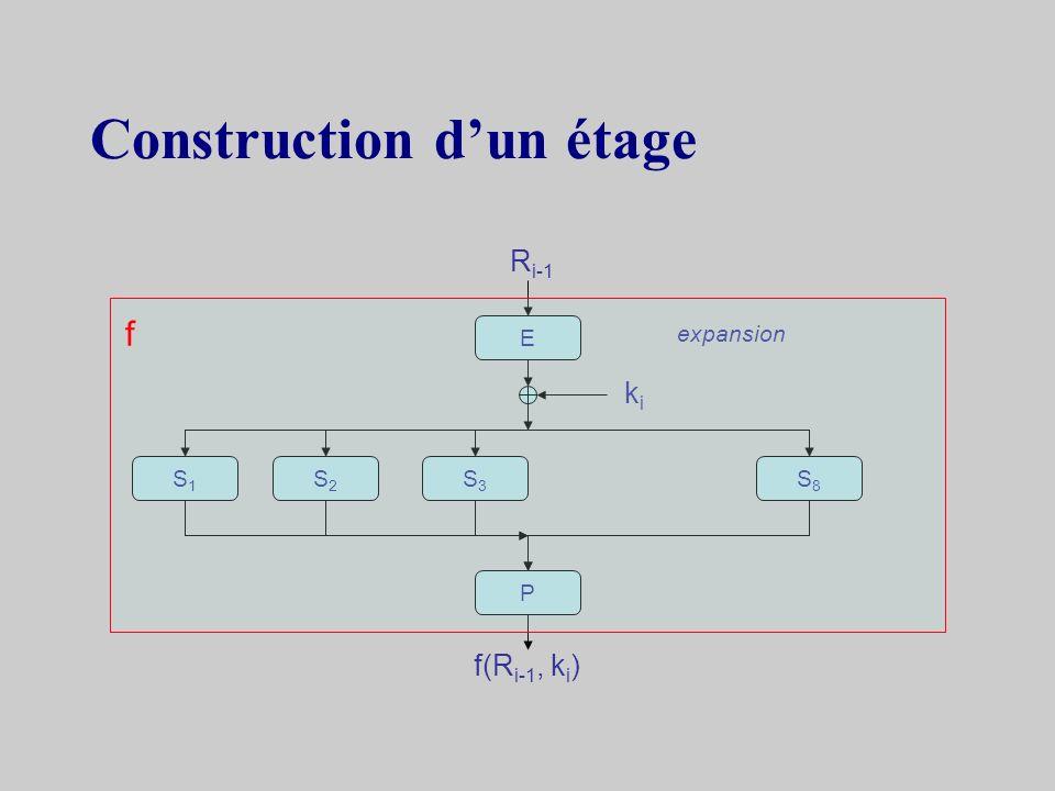 Principe de la fonction f substitutions permutations P codeurcodeur décodeurdécodeur
