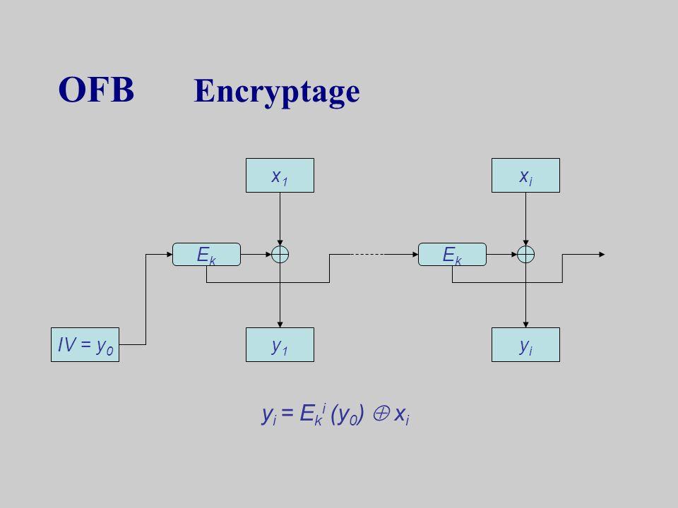 CFB Décryptage IV = y 0 x1x1 y1y1 xixi yiyi DkDk DkDk x i = E k (y i-1 ) y i D k = E k x i = D k (y i-1 ) y i y i = x i E k (y i-1 )