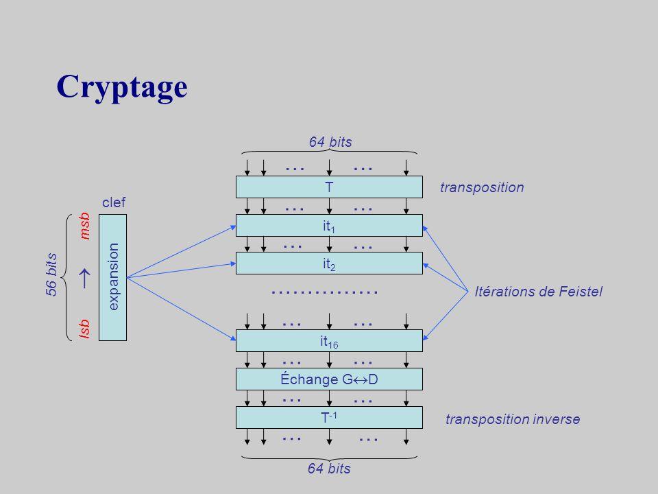 4.1DES Data Encryption Standard –développé par IBM en 1970 –normalisé par le NBS en 1977 –basé sur le cryptage de Feistel –texte en clair et cryptogra