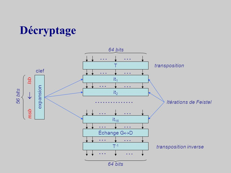 Cryptage T it 1 it 2 it 16 Échange G D T -1 transposition Itérations de Feistel transposition inverse expansion 64 bits clef 56 bits … … … … … … … … …