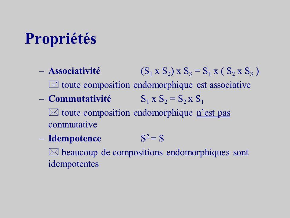 Propriétés –Associativité(S 1 x S 2 ) x S 3 = S 1 x ( S 2 x S 3 ) toute composition endomorphique est associative –CommutativitéS 1 x S 2 = S 2 x S 1 toute composition endomorphique nest pas commutative –IdempotenceS 2 = S beaucoup de compositions endomorphiques sont idempotentes