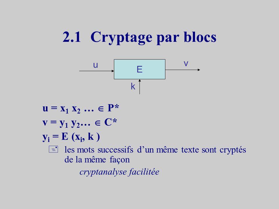2.1Cryptage par blocs u = x 1 x 2 … P* v = y 1 y 2 … C* y i = E (x i, k ) +les mots successifs dun même texte sont cryptés de la même façon cryptanalyse facilitée E u v k