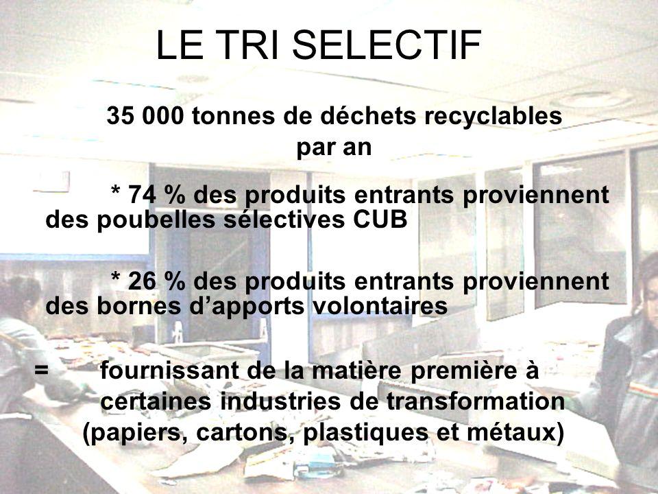 LE TRI SELECTIF = fournissant de la matière première à certaines industries de transformation (papiers, cartons, plastiques et métaux) 35 000 tonnes de déchets recyclables par an * 74 % des produits entrants proviennent des poubelles sélectives CUB * 26 % des produits entrants proviennent des bornes dapports volontaires