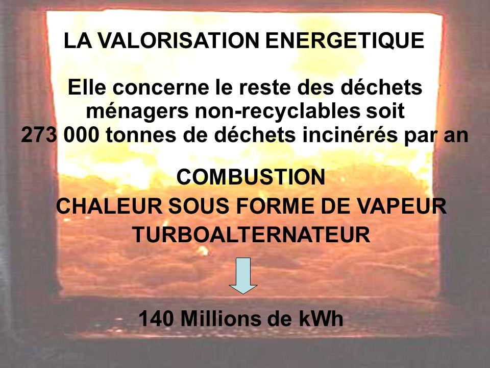 LA VALORISATION ENERGETIQUE 140 Millions de kWh Elle concerne le reste des déchets ménagers non-recyclables soit 273 000 tonnes de déchets incinérés par an COMBUSTION CHALEUR SOUS FORME DE VAPEUR TURBOALTERNATEUR