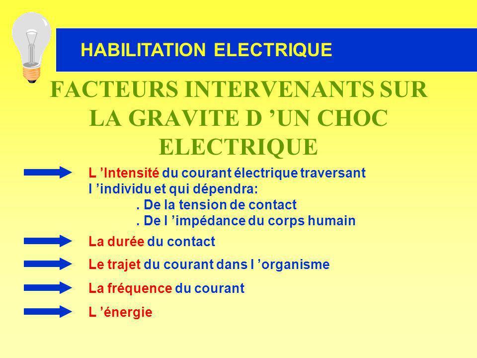 L Intensité du courant électrique traversant l individu et qui dépendra:. De la tension de contact. De l impédance du corps humain L énergie La fréque