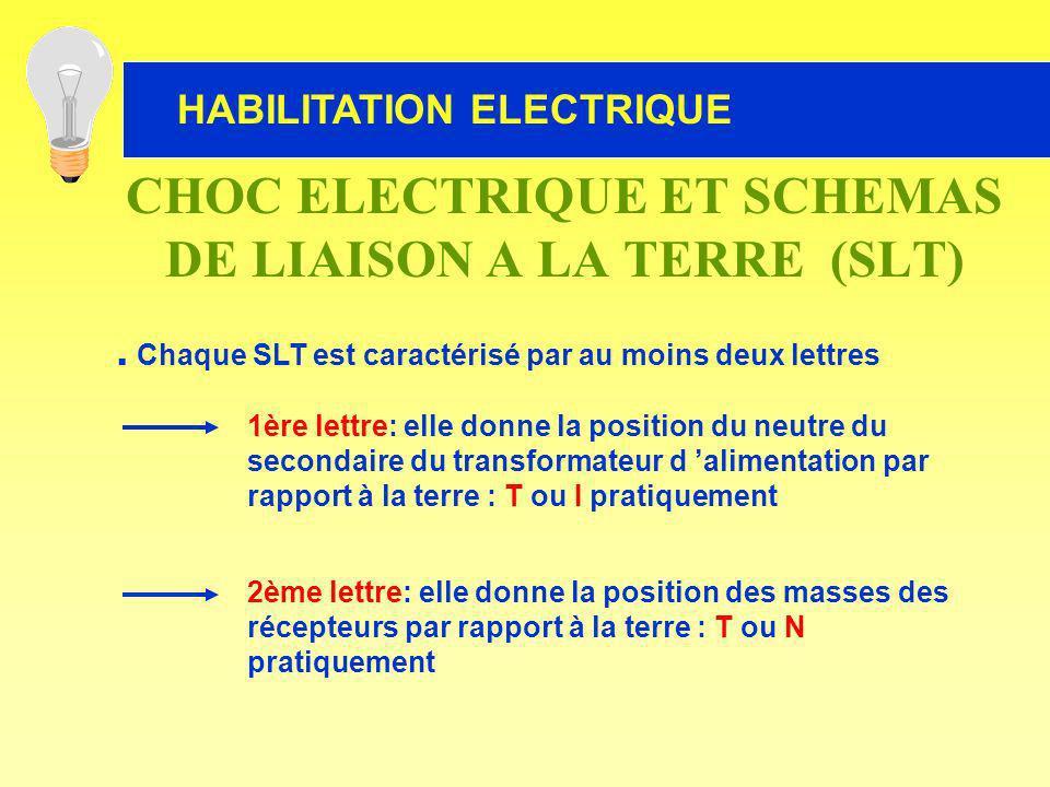 HABILITATION ELECTRIQUE. Chaque SLT est caractérisé par au moins deux lettres 1ère lettre: elle donne la position du neutre du secondaire du transform