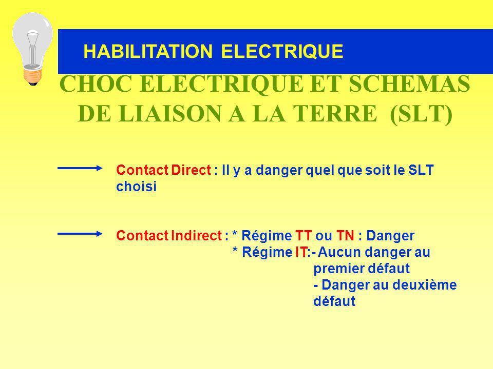 HABILITATION ELECTRIQUE Contact Direct : Il y a danger quel que soit le SLT choisi Contact Indirect : * Régime TT ou TN : Danger * Régime IT:- Aucun d