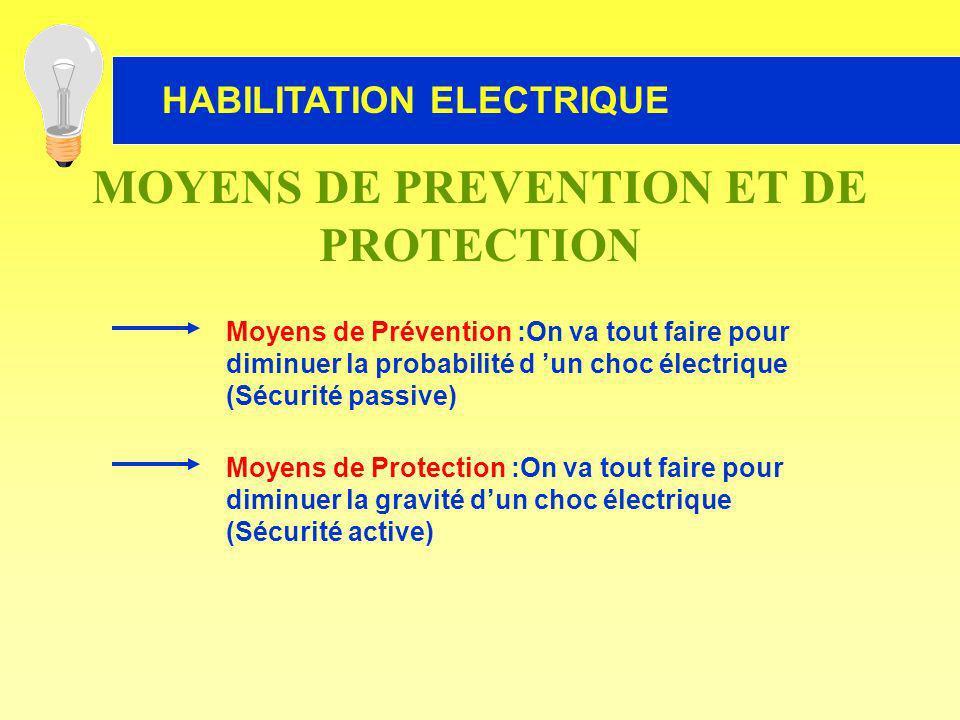 HABILITATION ELECTRIQUE Moyens de Prévention :On va tout faire pour diminuer la probabilité d un choc électrique (Sécurité passive) Moyens de Protecti