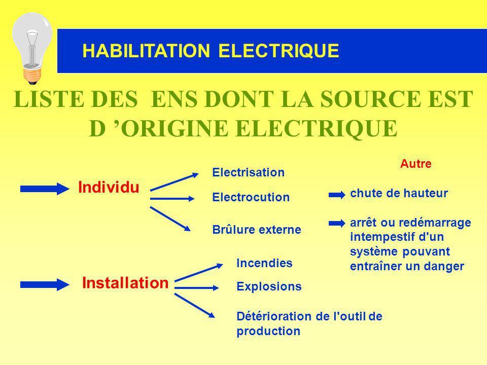 HABILITATION ELECTRIQUE Individu Installation Electrisation Electrocution Brûlure externe Incendies Explosions Détérioration de l'outil de production