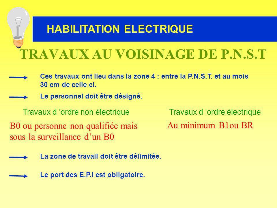 HABILITATION ELECTRIQUE TRAVAUX AU VOISINAGE DE P.N.S.T Ces travaux ont lieu dans la zone 4 : entre la P.N.S.T. et au mois 30 cm de celle ci. Travaux