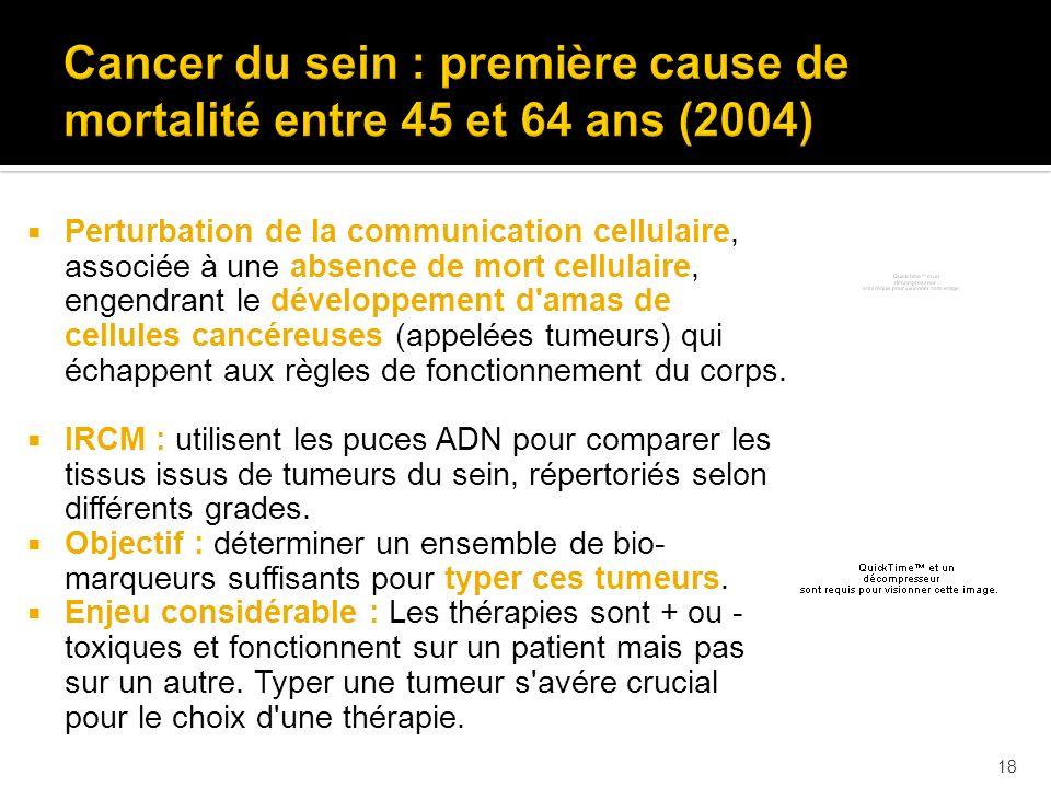 18 Perturbation de la communication cellulaire, associée à une absence de mort cellulaire, engendrant le développement d'amas de cellules cancéreuses