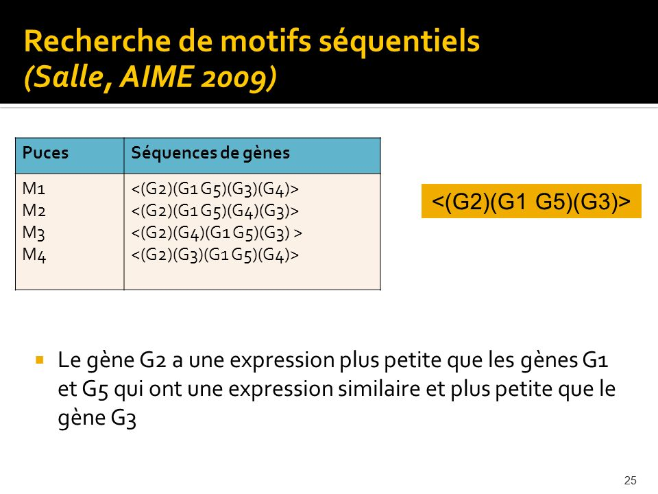 25 Le gène G2 a une expression plus petite que les gènes G1 et G5 qui ont une expression similaire et plus petite que le gène G3 25 PucesSéquences de