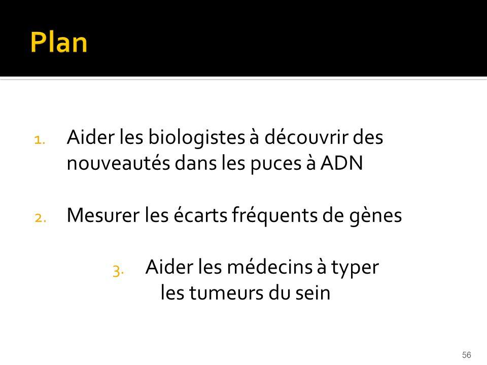 56 1. Aider les biologistes à découvrir des nouveautés dans les puces à ADN 2. Mesurer les écarts fréquents de gènes 3. Aider les médecins à typer les