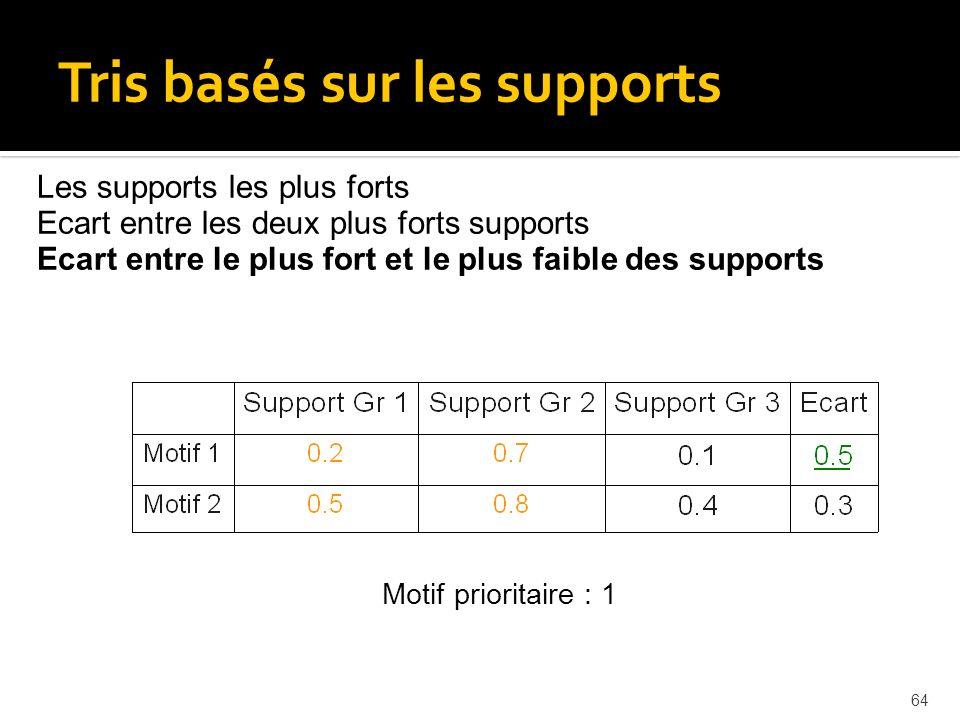 64 Les supports les plus forts Ecart entre les deux plus forts supports Ecart entre le plus fort et le plus faible des supports Motif prioritaire : 1