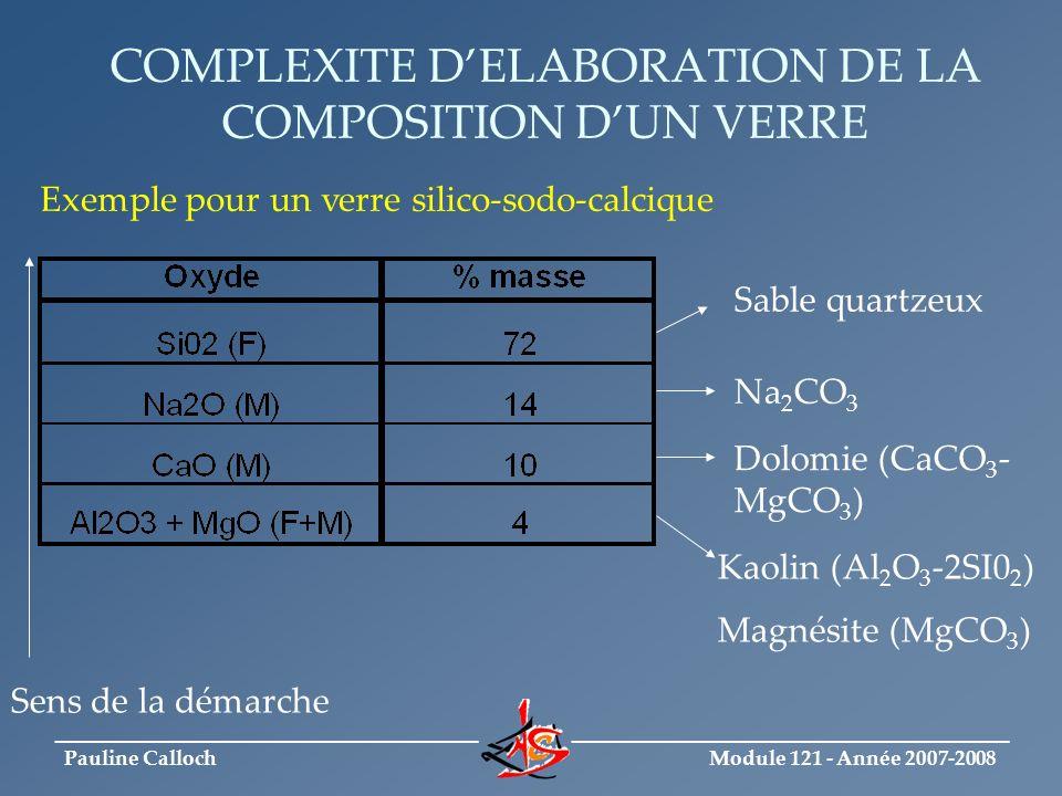 Module 121 - Année 2007-2008 _____________________________ ______________________________ Pauline Calloch Conclusion Calcul de composition chimique dun verre est complexe Choix important doxydes et de matières premières associées Les propriétés du verre découleront de ces choix
