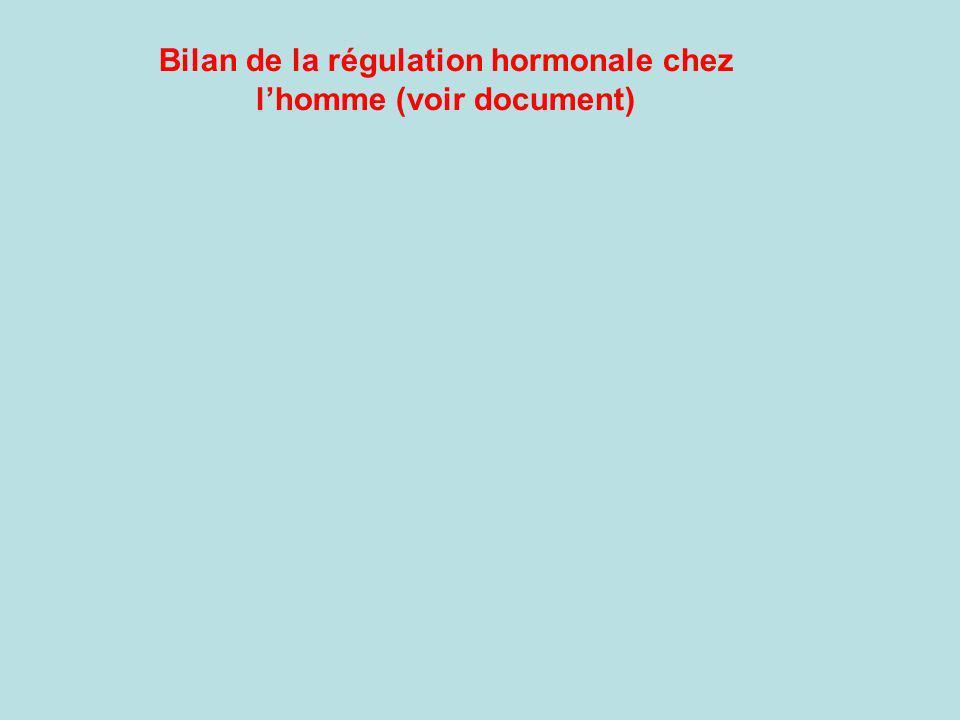Bilan de la régulation hormonale chez lhomme (voir document)