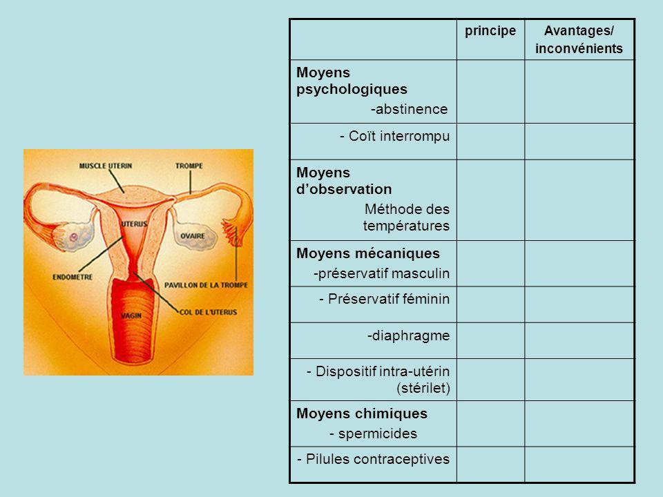 principeAvantages/ inconvénients Moyens psychologiques -abstinence - Coït interrompu Moyens dobservation Méthode des températures Moyens mécaniques -préservatif masculin - Préservatif féminin -diaphragme - Dispositif intra-utérin (stérilet) Moyens chimiques - spermicides - Pilules contraceptives
