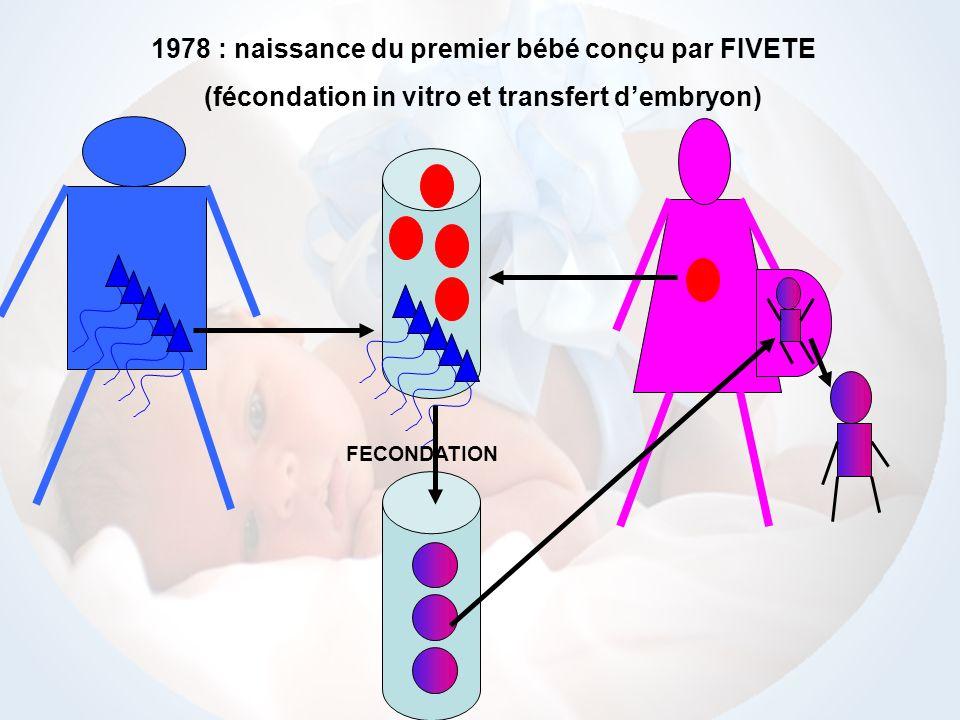 1978 : naissance du premier bébé conçu par FIVETE (fécondation in vitro et transfert dembryon) FECONDATION