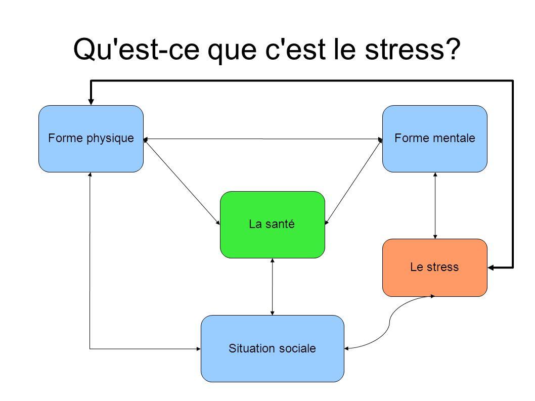 Qu est-ce que c est le stress? Forme physiqueForme mentale La santé Situation sociale Le stress