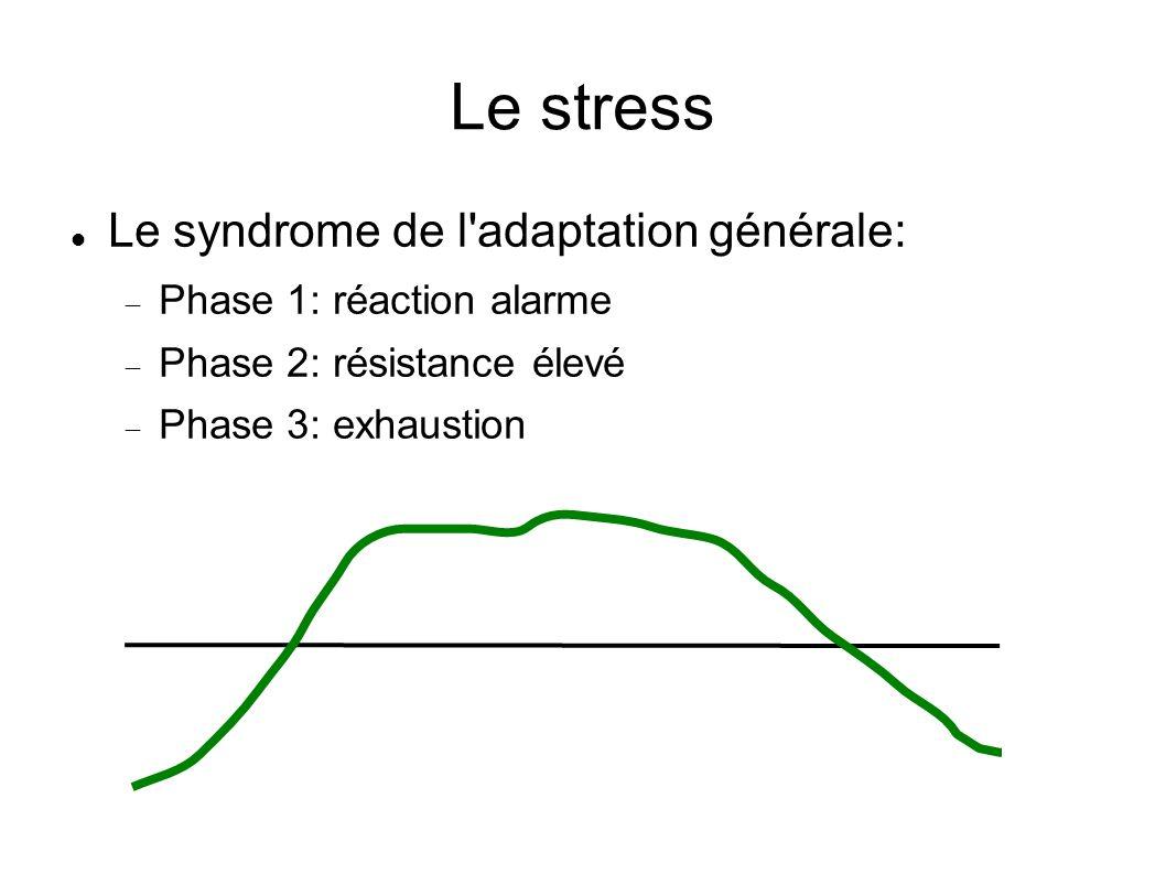 Le stress Le syndrome de l adaptation générale: Phase 1: réaction alarme Phase 2: résistance élevé Phase 3: exhaustion