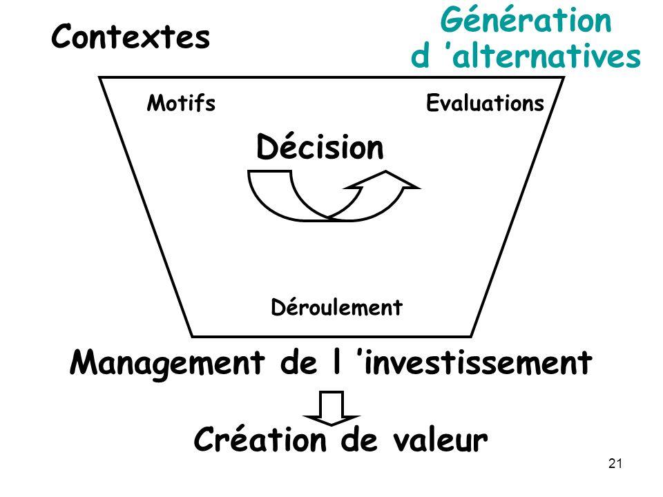 21 Contextes Génération d alternatives Décision Management de l investissement Création de valeur MotifsEvaluations Déroulement