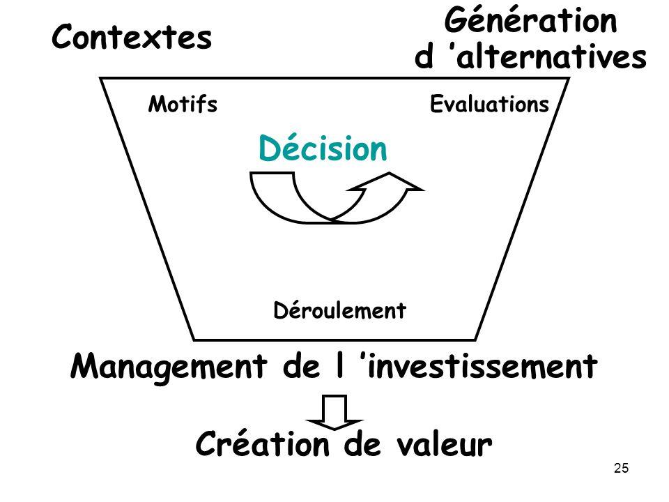 25 Contextes Génération d alternatives Décision Management de l investissement Création de valeur MotifsEvaluations Déroulement