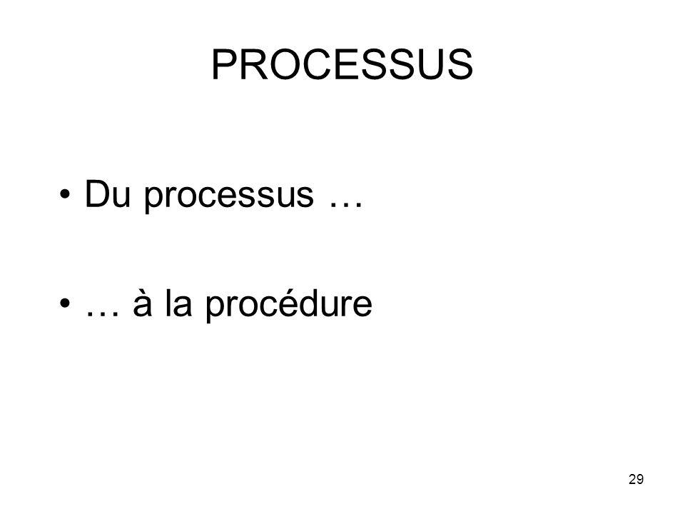 29 PROCESSUS Du processus … … à la procédure