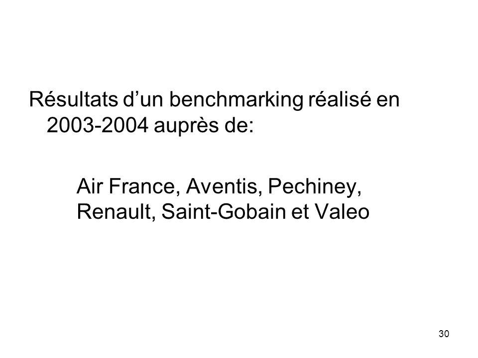 30 Résultats dun benchmarking réalisé en 2003-2004 auprès de: Air France, Aventis, Pechiney, Renault, Saint-Gobain et Valeo