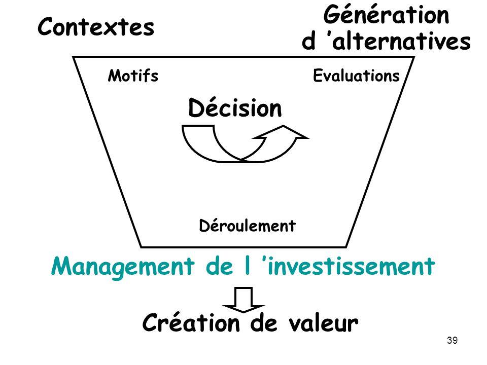 39 Contextes Génération d alternatives Décision Management de l investissement Création de valeur MotifsEvaluations Déroulement