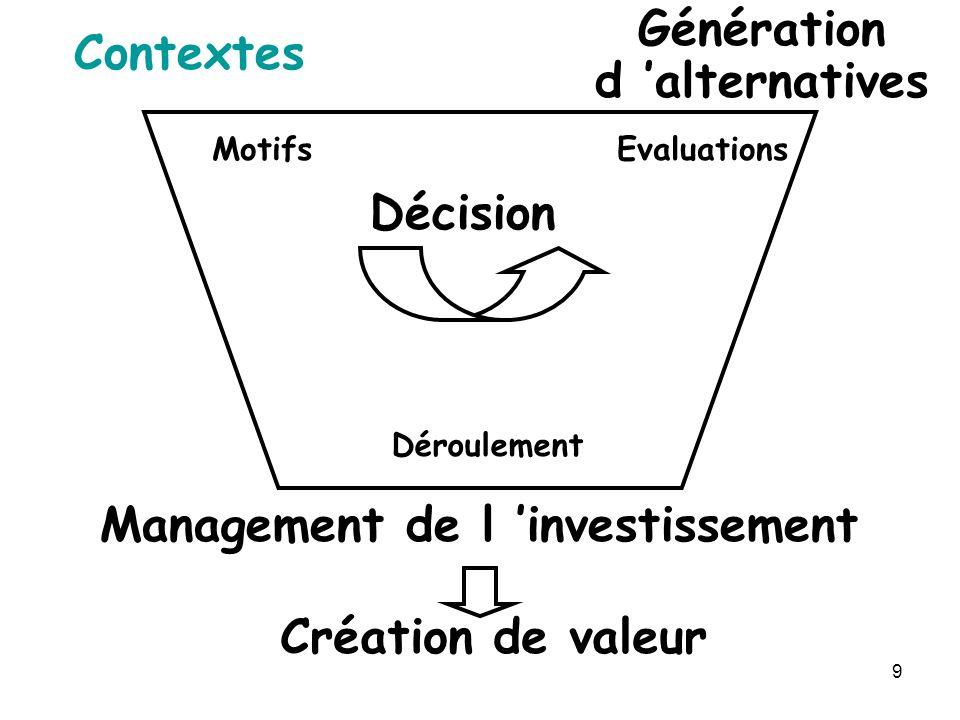 9 Contextes Génération d alternatives Décision Management de l investissement Création de valeur MotifsEvaluations Déroulement