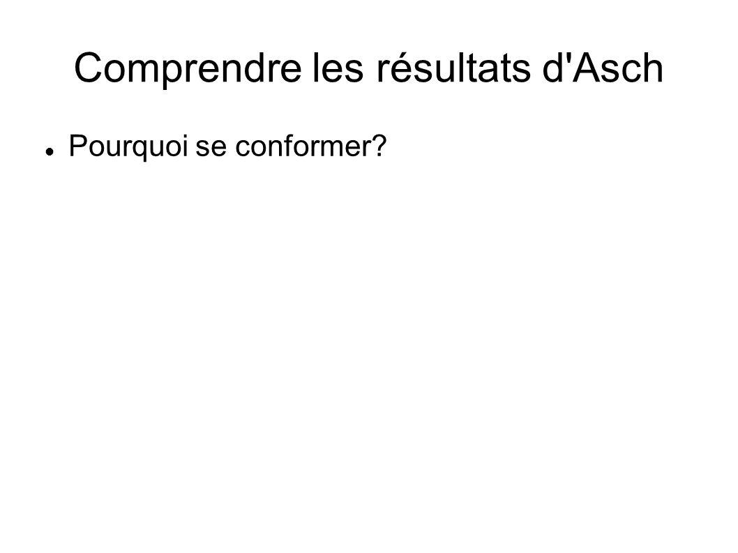 Comprendre les résultats d'Asch Pourquoi se conformer?